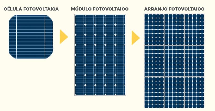 Célula Placa e Arranjo Fotovoltaico