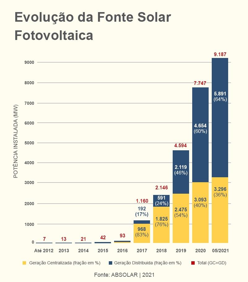Evolução Energia Solar Fotovoltaica Matriz Energética Brasileira
