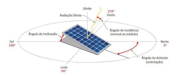 Instalação Placa Solar Fotovoltaica  ngulos