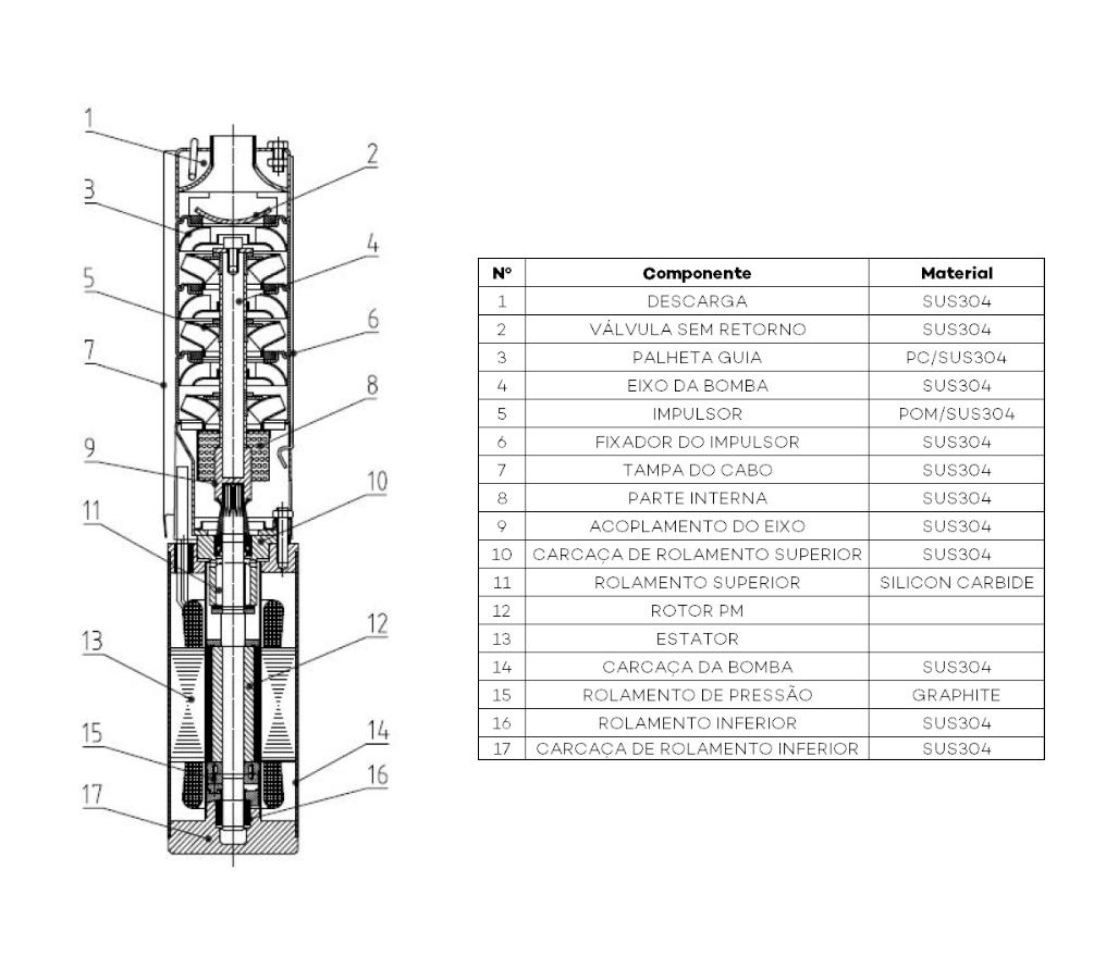 Estrutura e materiais da Bomba de Água Solar -Samking