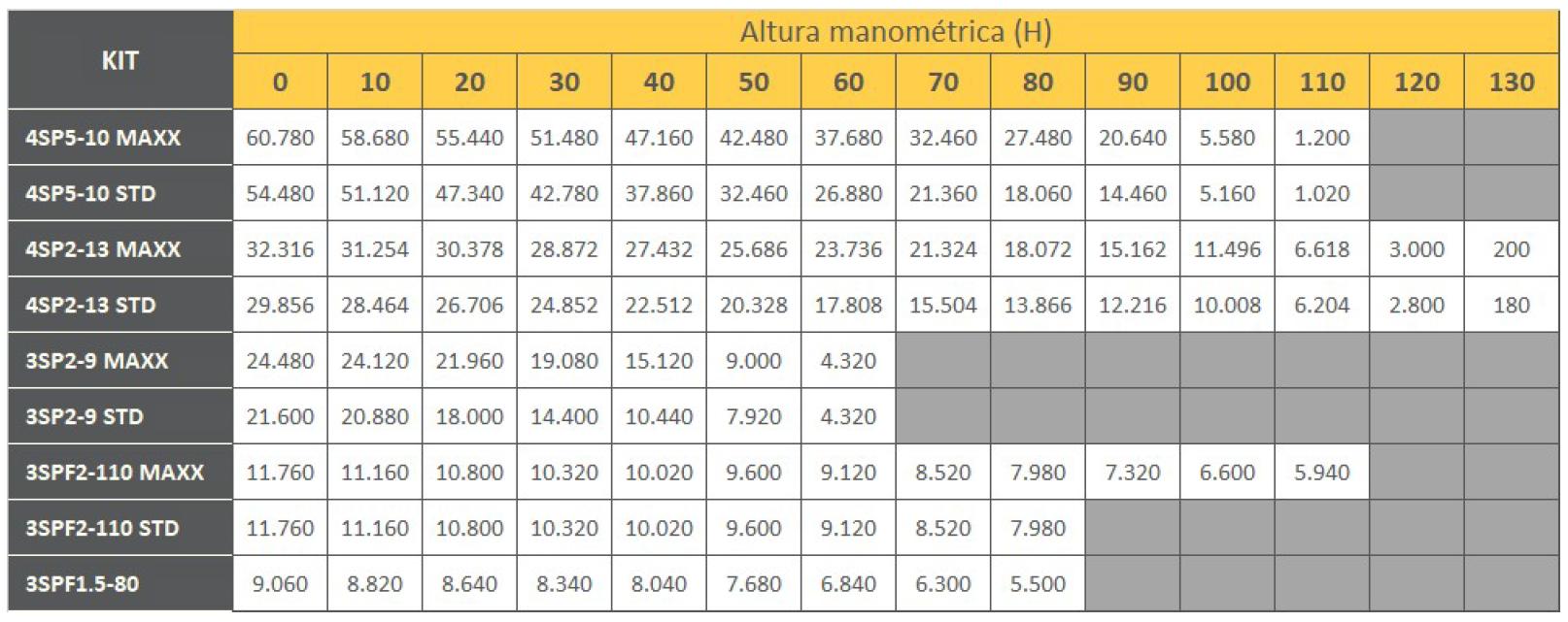 "Tabela de Performance - Kit Bomba Solar PRO Samking 2HP 4"" 4SP5-10 CC/CA MAXX"