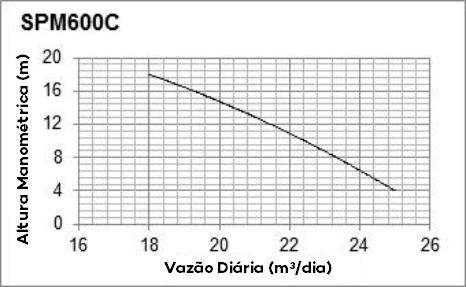 Curva de Performance - SPM600C - Solartech