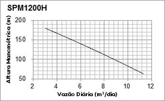 Curva de Performance - SPM1200H - Solartech