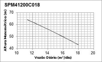 Curva de Performance - SPM41200C18 - Solartech