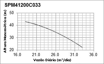 Curva de Performance - SPM41200C33 - Solartech
