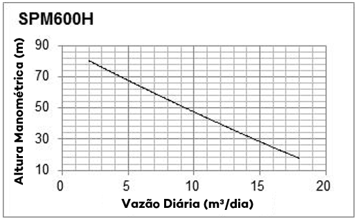 Curva de Performance - SPM600H - Solartech