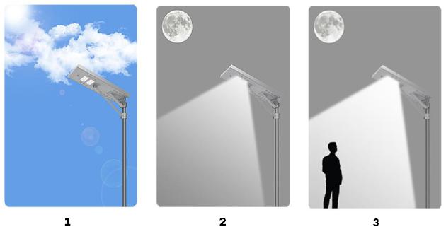 Operação - Luminária Poste Solar - Sunleds