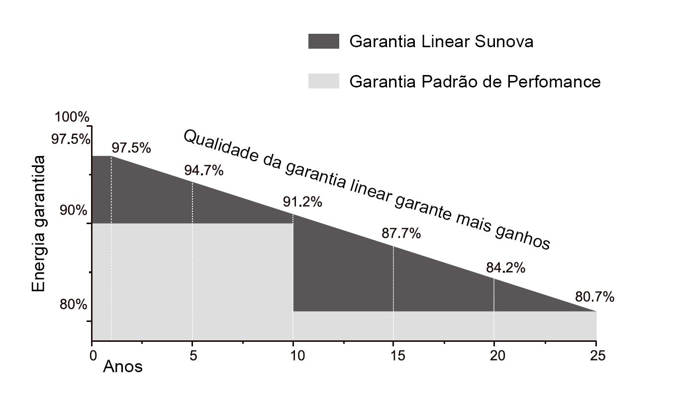 Garantia Linear de Produção - Painel Solar Sunova