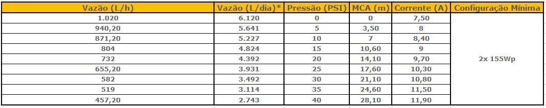 Tabela de Performance - Bomba Solar 12V Singflo FL-40