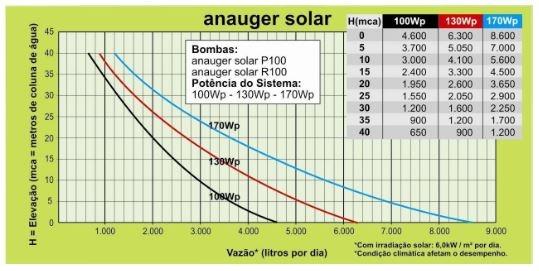Tabela de Performance - Bomba Solar Anauger P100