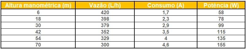 Tabela de Performance - Bomba Solar 24V Shurflo 9325