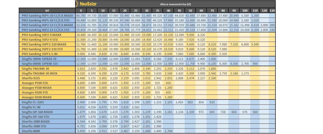 Tabela de Performance - Kit Bomba Solar - NeoSolar