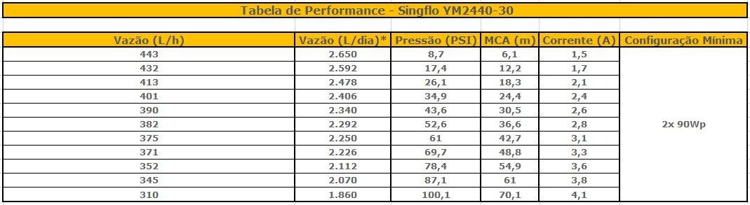 Tabela de Performance - Bomba Solar 24V Singflo YM2440-30