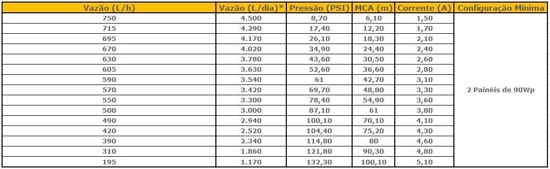 Tabela de Performance - Bomba Solar 24V Singflo YM2460-30 INOX
