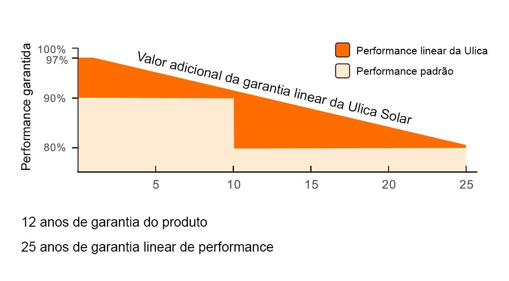 Gráfico de Performance do Painel Solar Fotovoltaico - Ulica Solar