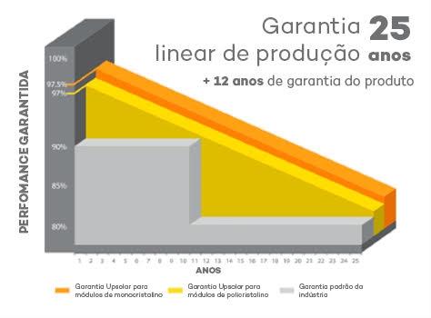 Garantia de performance do painel solar fotovoltaico 155W - UpSolar