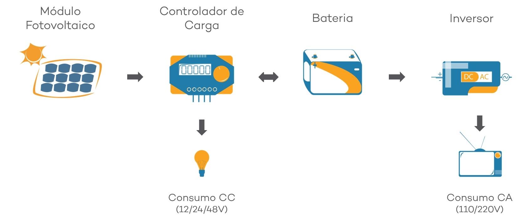 Energia Solar Off Grid - Sistema Fotovoltaico Isolado