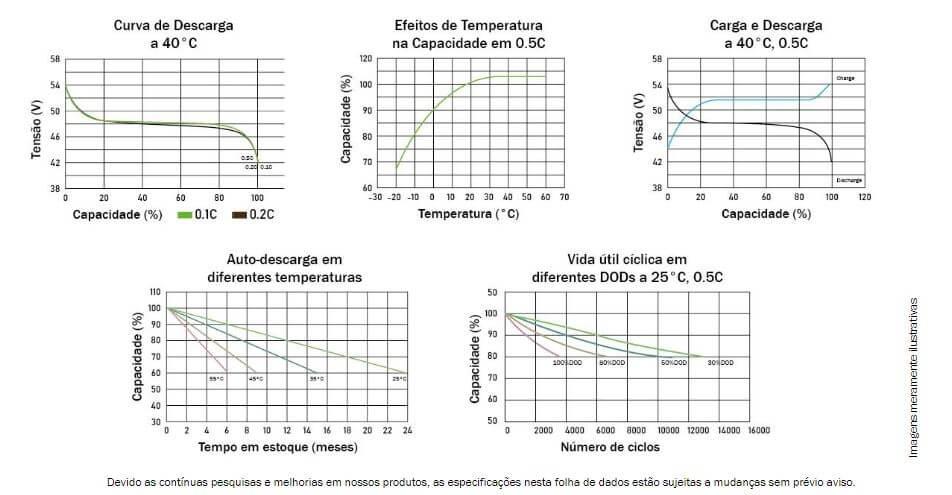 Gráfico de Performance Bateria de Lítio Unipower